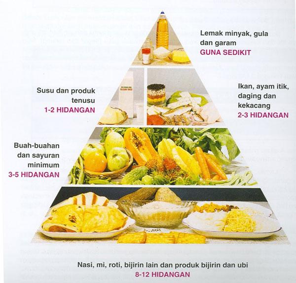 Panduan Diet Pemakanan Sihat Kanak-Kanak | Kevin Zahri