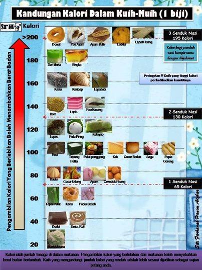 kalori kuih