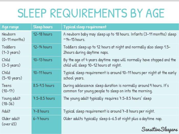 Jam diperlukan untuk tidur mengikut umur.